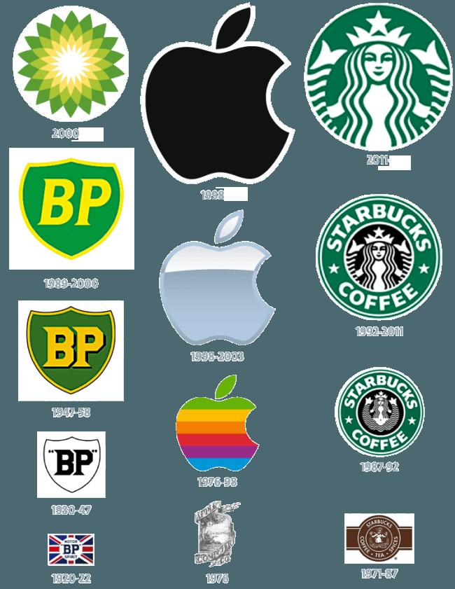 Logoların evrimi